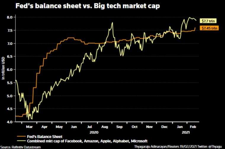Fed 資產負債表和大型科技股市值成長表現 (圖:路透)