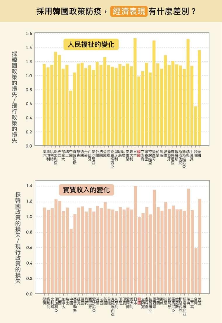 但短期實施後,各國將面臨經濟衝擊。除了中國、台灣的經濟損失會減少,其他國家的經濟反而更慘烈。原因是,韓國比多數國家防疫限制更嚴格,經濟衝擊因而增加。 圖│研之有物(原圖、資料來源│楊宗翰、許文泰、林軒馳)