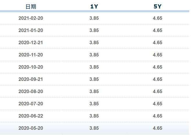 資料來源: 中國全國銀行間同業拆借中心