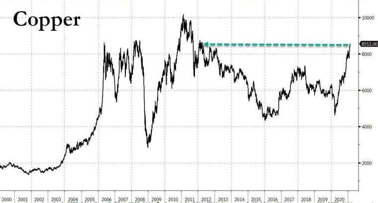 銅價走勢 (圖表取自 Zero Hedge)