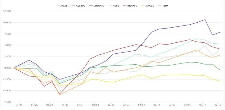 亞洲・大洋洲市場  亞洲、大洋洲市場的股指也出現了上漲受阻的情況。持續堅挺上漲的中國股市的下調壓力也加強。