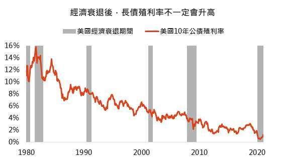 資料來源:Bloomberg,「鉅亨買基金」整理,採美國 10 年公債與 3 個月國庫券間殖利率差距,2021/2/18。