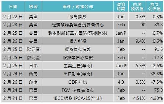 資料來源: Bloomberg,「鉅亨買基金」整理,2021/2/18。