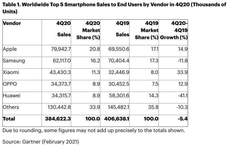 2020 年第 4 季,全球前五大智慧手機品牌出貨量與市占率比較 (圖:Gartner)