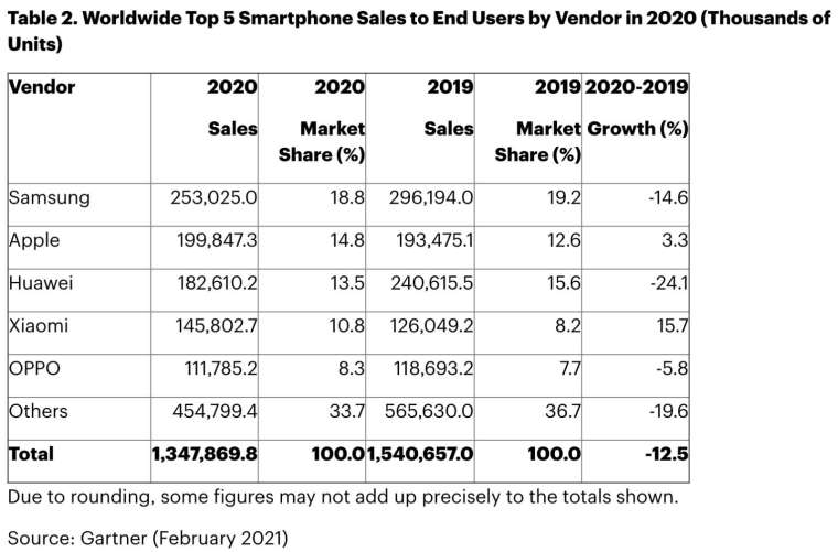 2020 年全年,三星以 18.8%的市占率,蟬聯全球智慧手機銷售龍頭 (圖:Gartner)