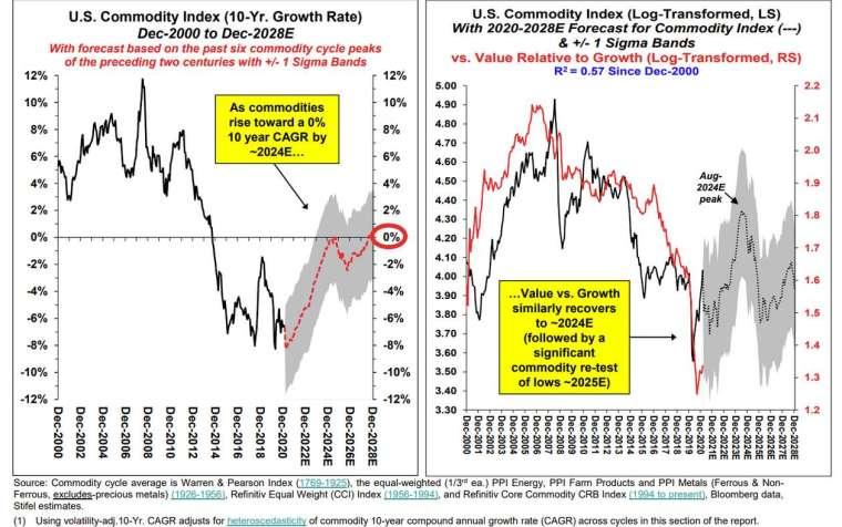 大宗商品與價值股走勢與預測 (圖: Stifel)