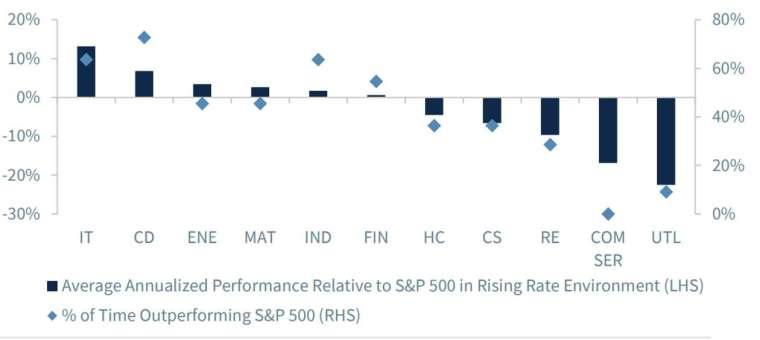 標普 500 指數 1990 年以來利率上升期間個板塊表現 (圖: Raymond James)
