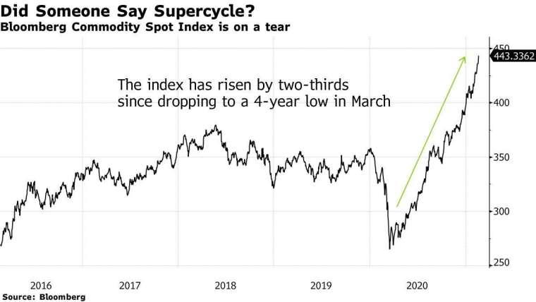 彭博商品現貨指數走勢。來源:Bloomberg