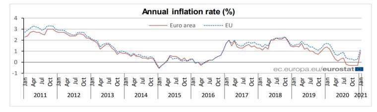 歐元區通膨率()