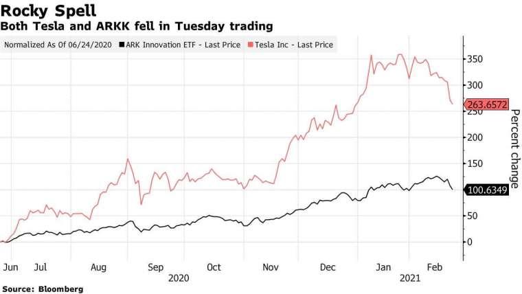 ARKK(黑) 和特斯拉 (紅) 周二盤中同步走低。來源: Bloomberg