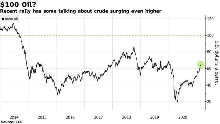 油價走勢 (圖表取自彭博)
