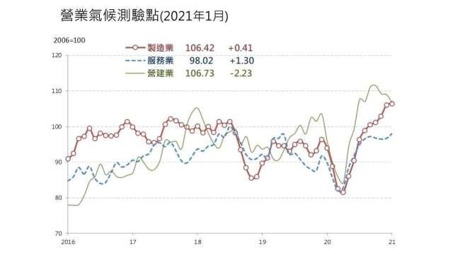 1月營業氣候測驗點調查二增一減。(圖:台經院提供)