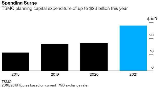 台積電逐年資本支出規模 (圖: Bloomberg)