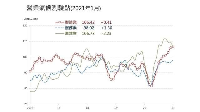 1月營業業營業氣候測驗點連3跌。(圖:台經院提供)