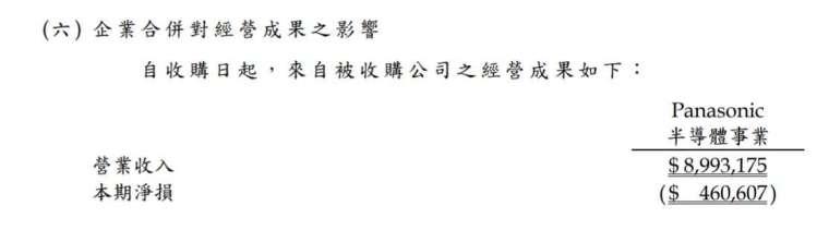 新唐旗下 PSCS 去年累計營收、虧損金額。(擷取自新唐財報)