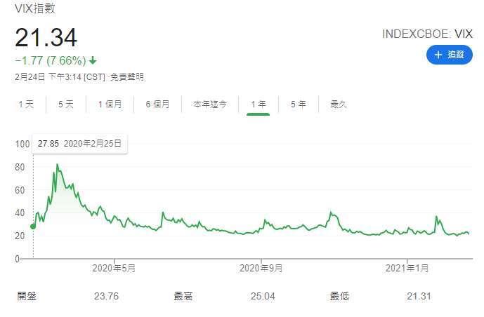 VIX 過去一年走勢 (圖表取自 Google)