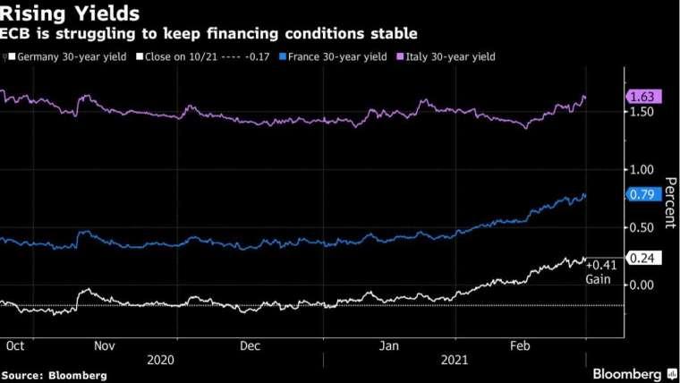 德、法、義三國的 30 年期公債殖利率近期急遽攀升 (圖:Bloomberg)