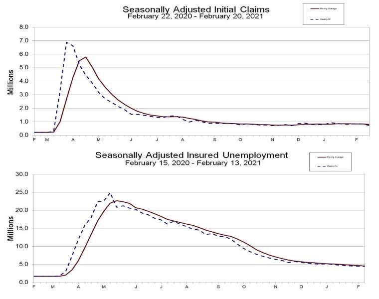 上圖為失業金初領人數,下圖為續領人數 (圖:美國勞工部)
