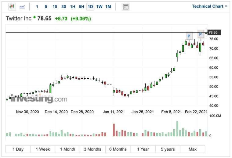 推特股價日線圖 (圖:Investing.com)