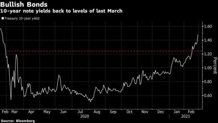 10 年期美債殖利率走勢圖 (圖: Bloomberg)
