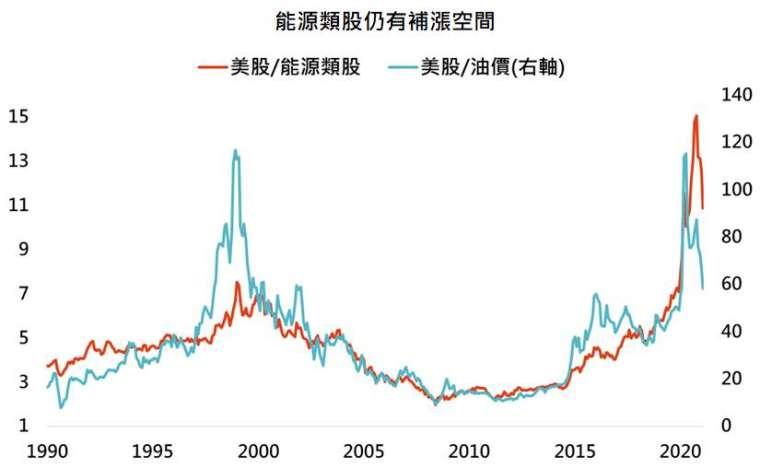 資料來源:Bloomberg,「鉅亨買基金」整理,採標普 500、標普 500 能源類股指數與布蘭特油價,資料日期: 2021/2/23。此資料僅為歷史數據模擬回測,不為未來投資獲利之保證,在不同指數走勢、比重與期間下,可能得到不同數據結果。