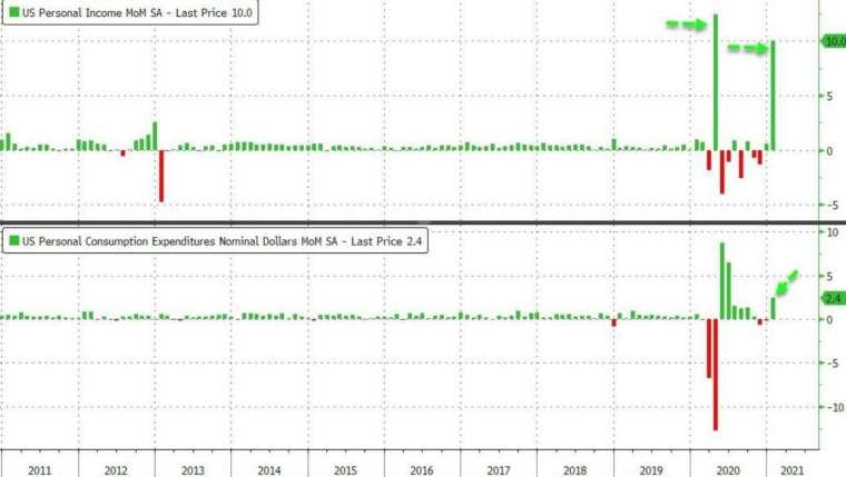 上圖為個人收入月增率,下圖為個人支出月增率 (圖:Zerohedge)