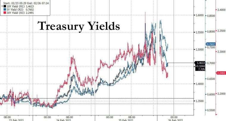 美債似已有摸底跡象 (圖表取自 Zero Hedge)