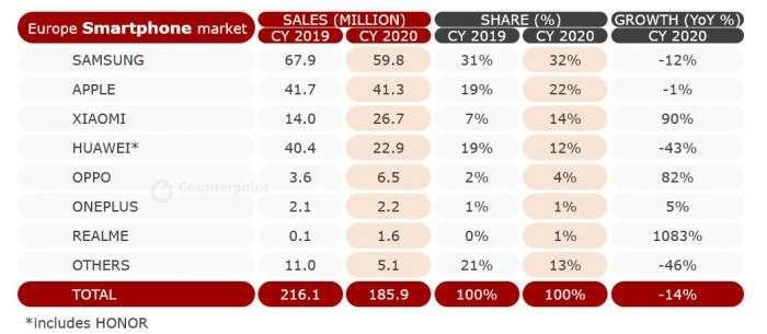 2020 年歐洲智慧型手機銷量 (圖片:Counterpoint Research)