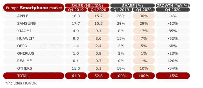 2020 年第四季歐洲智慧型手機銷量 (圖片:Counterpoint Research)