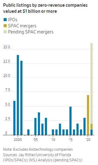 2000年來上市企業中零營收數量(圖:WSJ)