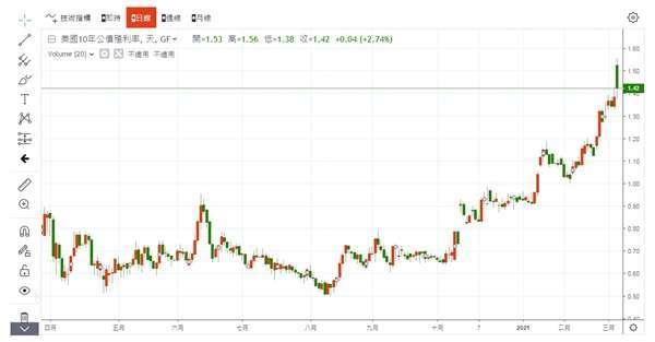 10 年期美債殖利率 圖片:anue 鉅亨