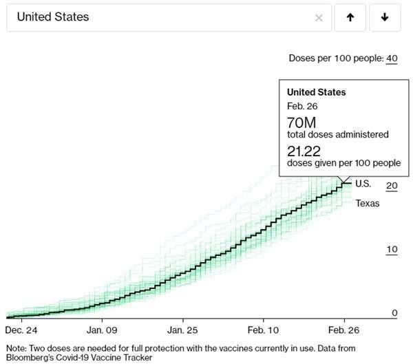 美國新冠疫苗接種狀況追蹤 圖片:Bloomberg