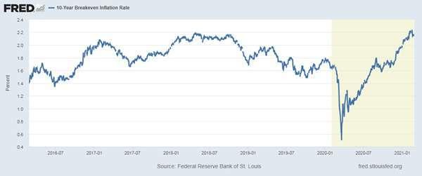 10 年期美債平衡通膨率 圖片:Fred