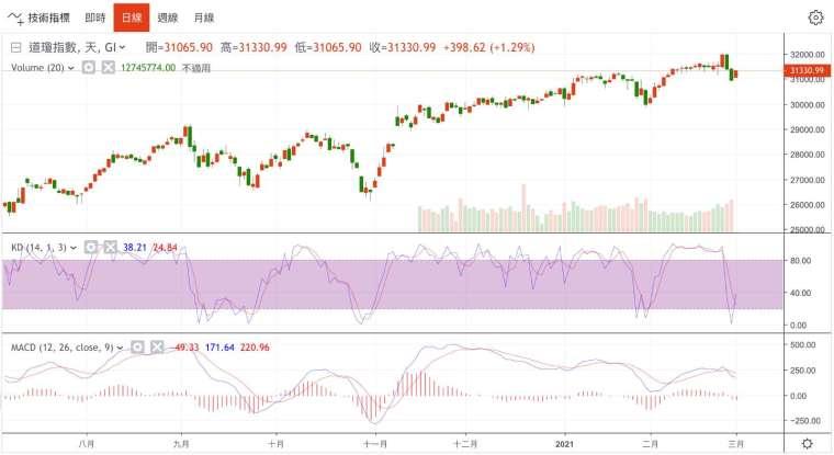 Dow Jones Industrial Average Daily Chart (Photo: Juheng.com)