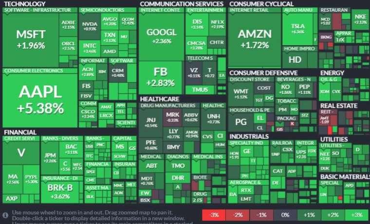 標普 11 大板塊全面收紅,資訊科技、金融和能源領漲。(圖片:finviz)