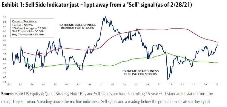 美銀衡量 Sell Side 分析師們的看多情緒指標 圖片:Bloomberg