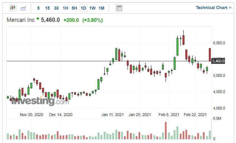 Mercari 股價走勢日線圖 (圖片:Investing.com)