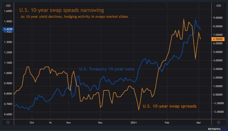 10 年期美債殖利率掉期利差。(圖: Reuters)
