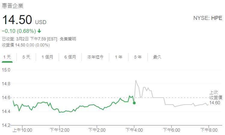 HPE 股價日線圖 (圖: Google)