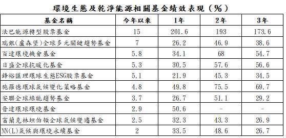 資料來源:晨星;資料日期:截至 2021/2/19;報酬率統一以美元計算