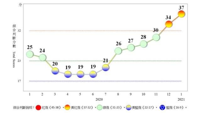 1月景氣對策信號分數增3分,連二亮黃紅燈。(圖:國發會提供)
