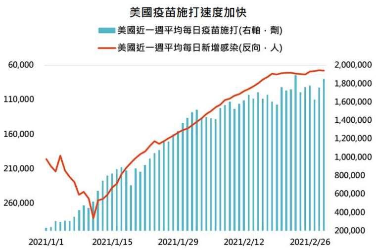 資料來源:Bloomberg,「鉅亨買基金」整理,資料日期: 2021/3/2。此資料僅為歷史數據模擬回測,不為未來投資獲利之保證,在不同指數走勢、比重與期間下,可能得到不同數據結果。
