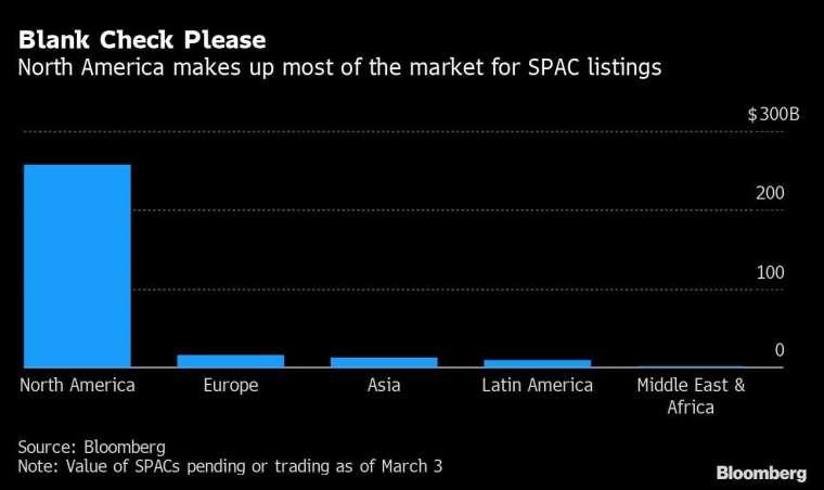 截至 2021 年 3 月 3 日為止的全球 SPAC 累計規模 圖片:Bloomberg