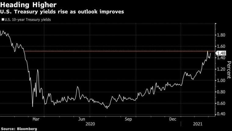 10 年期美債殖利率 圖片:Bloomberg