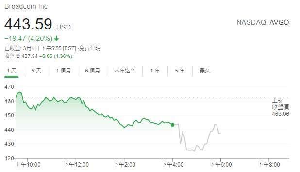 博通股價日線圖