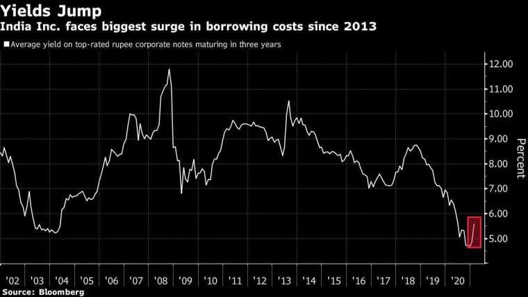 印度盧比計價債券殖利率亦大幅走揚 圖片:Bloomberg