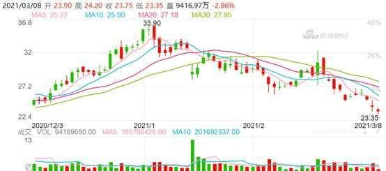資料來源: 新浪財經, 小米股價日線走勢