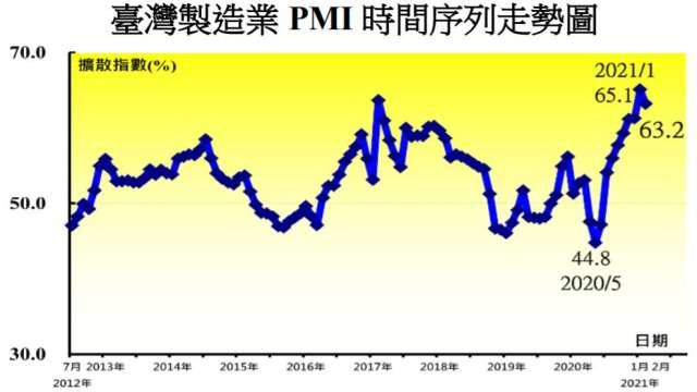 2月製造業PMI高檔回跌。(圖:中經院提供)