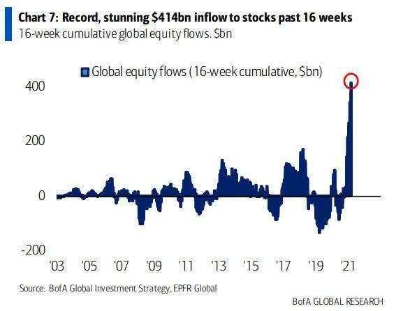 近 16 周流入美股資金大增 (圖表取自 Zero Hedge)