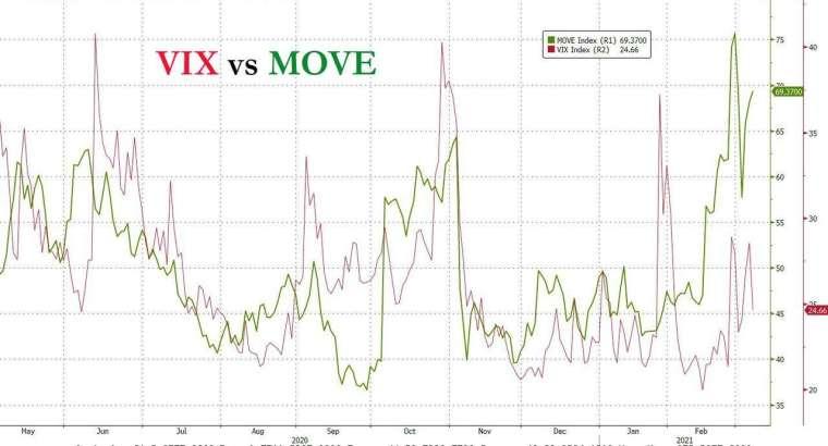 VIX 與 MOVE 指數飆高 (圖表取自 Zero Hedge)